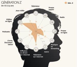 media part 1 generation Z
